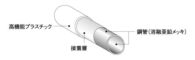 スペーシアパイプの構造